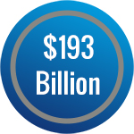 Total highway funding $193 billion in 2008