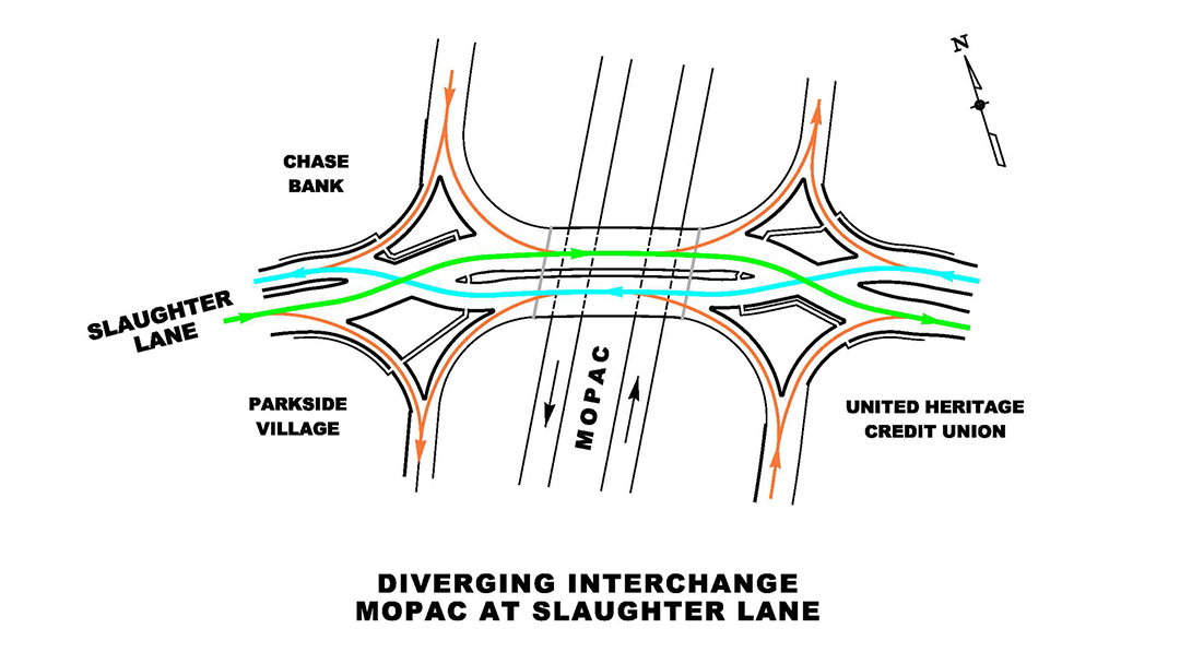 MoPac Diverging Diamond Interchange Texas Department of Transportation (Austin)